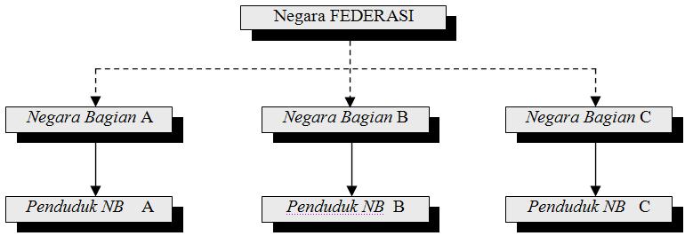 federal 3