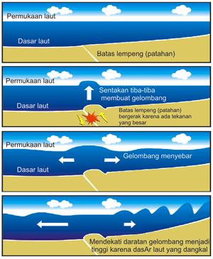 mekanisme tsunami